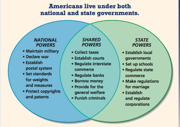 Federalists and Anti Federalists Chart http://kindreda.edublogs.org/page/3/